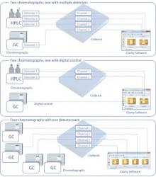 Stație achiziții date pentru cromatografie - Clarity